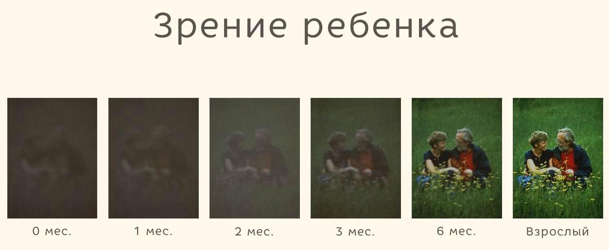 Как видят дети в 1 месяц фото