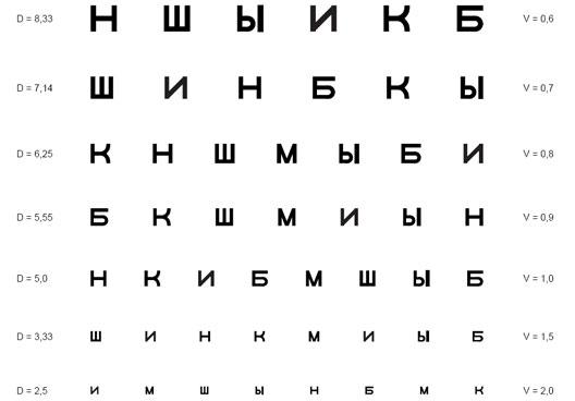 Киевляне смогут бесплатно проверить зрение